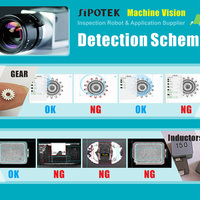 Sipotek a pioneer in the era of intelligent machine vision inspection systems